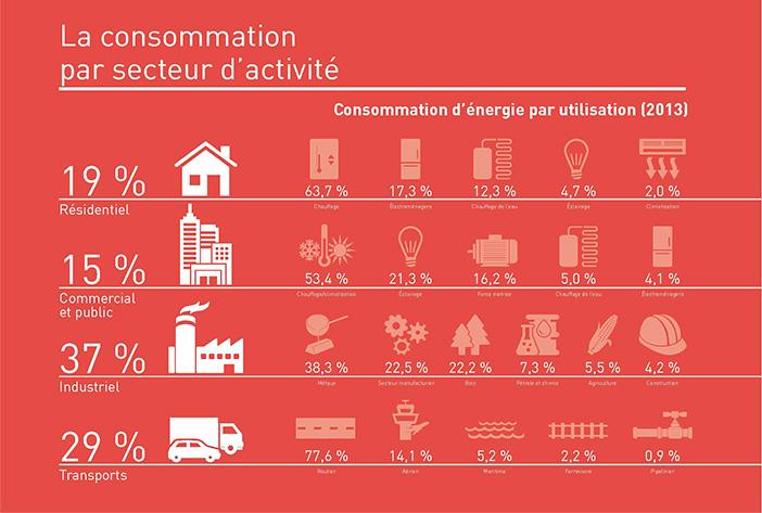 La consommation par secteur d'activité